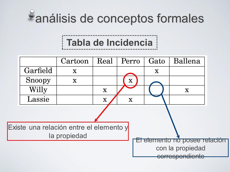 análisis de conceptos formales Tabla de Incidencia Existe una relación entre el elemento y la propiedad El elemento no posee relación con la propiedad correspondiente