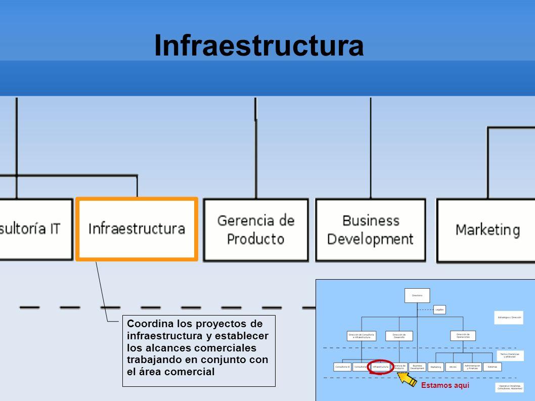Infraestructura Estamos aquí Coordina los proyectos de infraestructura y establecer los alcances comerciales trabajando en conjunto con el área comerc