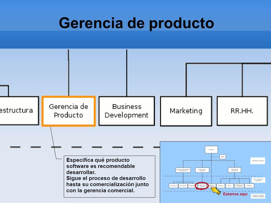 Gerencia de producto Estamos aquí Especifica qué producto software es recomendable desarrollar. Sigue el proceso de desarrollo hasta su comercializaci