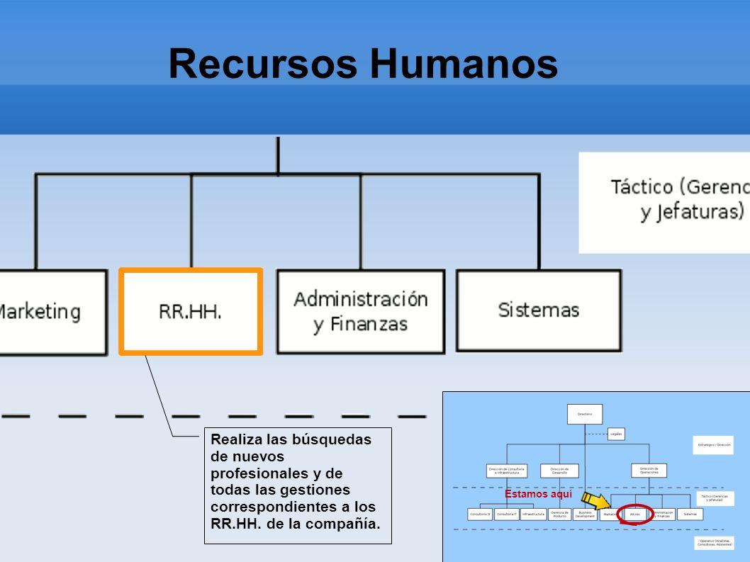 Recursos Humanos Estamos aquí Realiza las búsquedas de nuevos profesionales y de todas las gestiones correspondientes a los RR.HH. de la compañía.