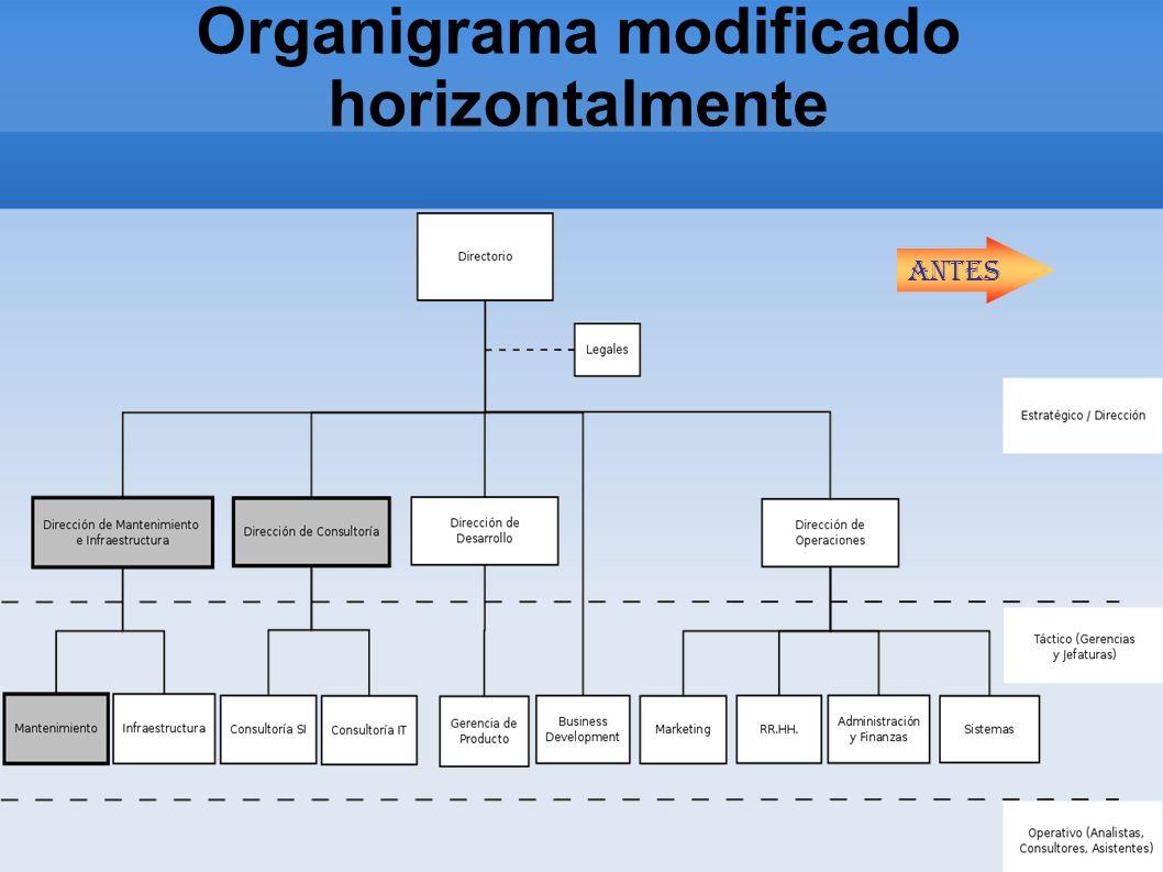 Organigrama modificado horizontalmente Antes