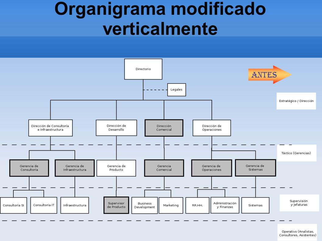 Organigrama modificado verticalmente Antes