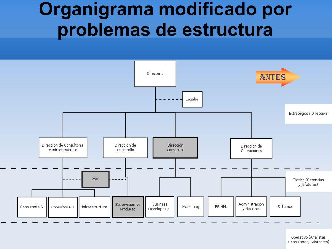 Organigrama modificado por problemas de estructura Antes