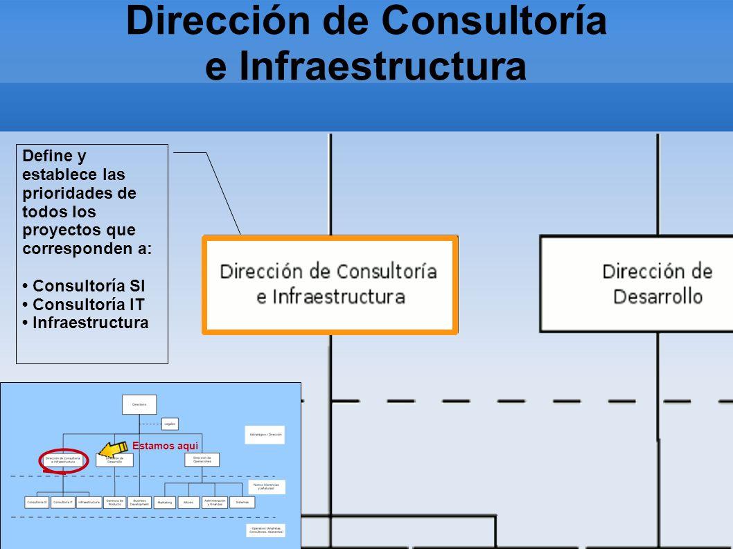 Dirección de Consultoría e Infraestructura Estamos aquí Define y establece las prioridades de todos los proyectos que corresponden a: Consultoría SI C