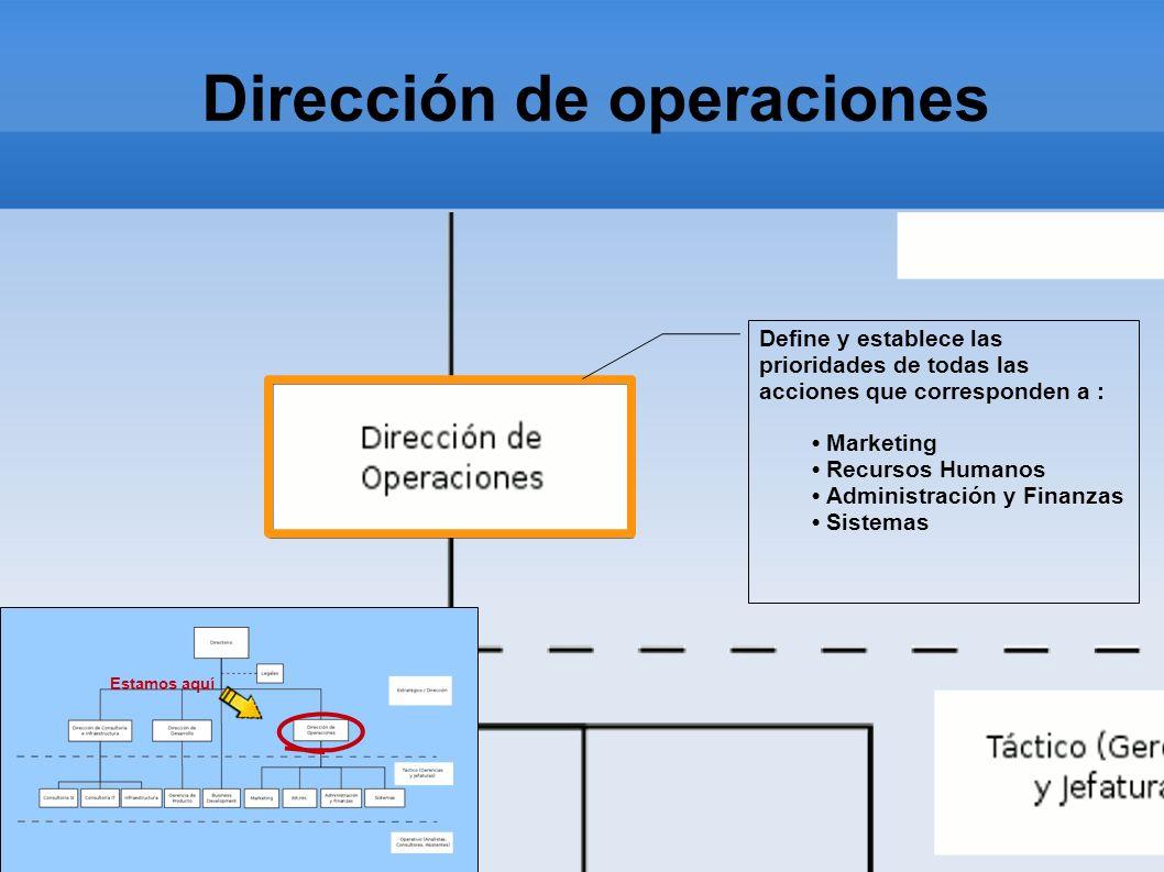 Dirección de operaciones Estamos aquí Define y establece las prioridades de todas las acciones que corresponden a : Marketing Recursos Humanos Adminis