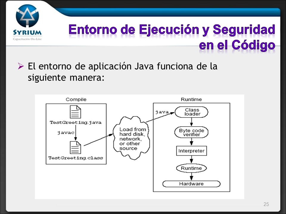 El entorno de aplicación Java funciona de la siguiente manera: 25