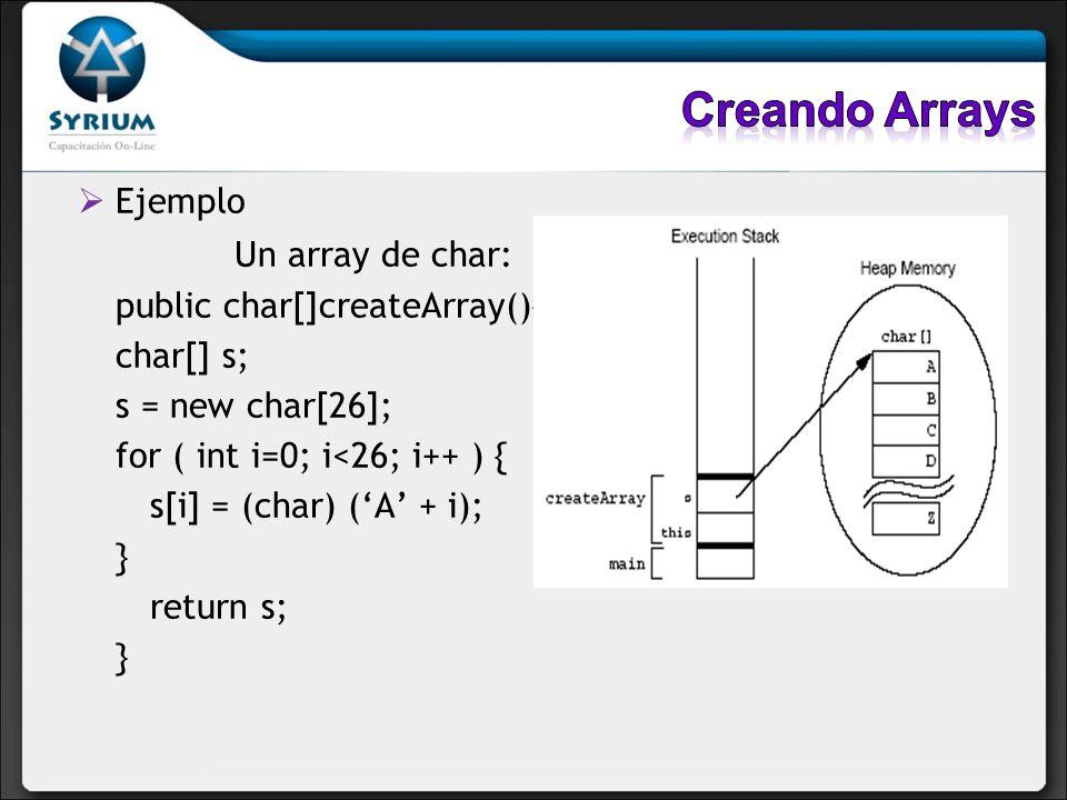 Ejemplo Un array de char: public char[]createArray(){ char[] s; s = new char[26]; for ( int i=0; i<26; i++ ) { s[i] = (char) (A + i); } return s; }