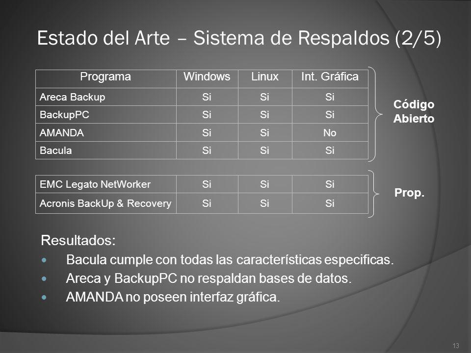 13 Estado del Arte – Sistema de Respaldos (2/5) Si Bacula NoSi AMANDA Si BackupPC Si Areca Backup Int. GráficaLinuxWindowsPrograma Si Acronis BackUp &