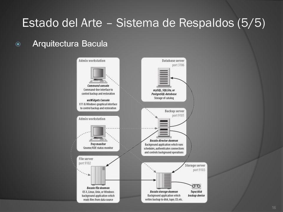 16 Estado del Arte – Sistema de Respaldos (5/5) Arquitectura Bacula