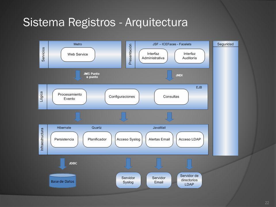 22 Sistema Registros - Arquitectura