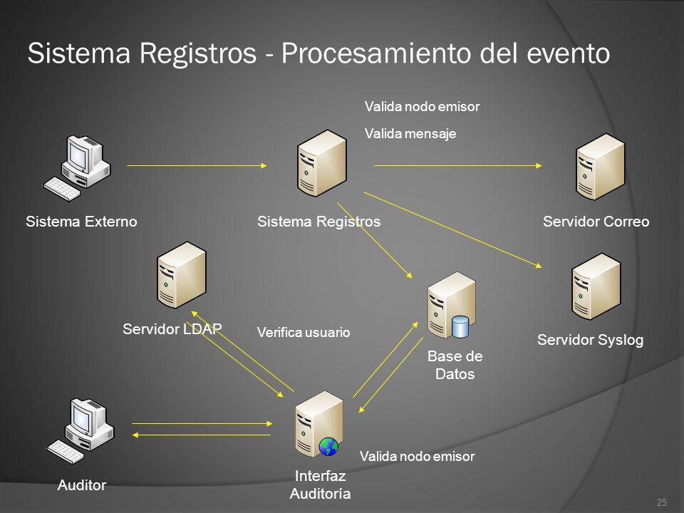 25 Sistema Registros - Procesamiento del evento Sistema Externo Auditor Sistema Registros Interfaz Auditoría Base de Datos Servidor Syslog Servidor Co