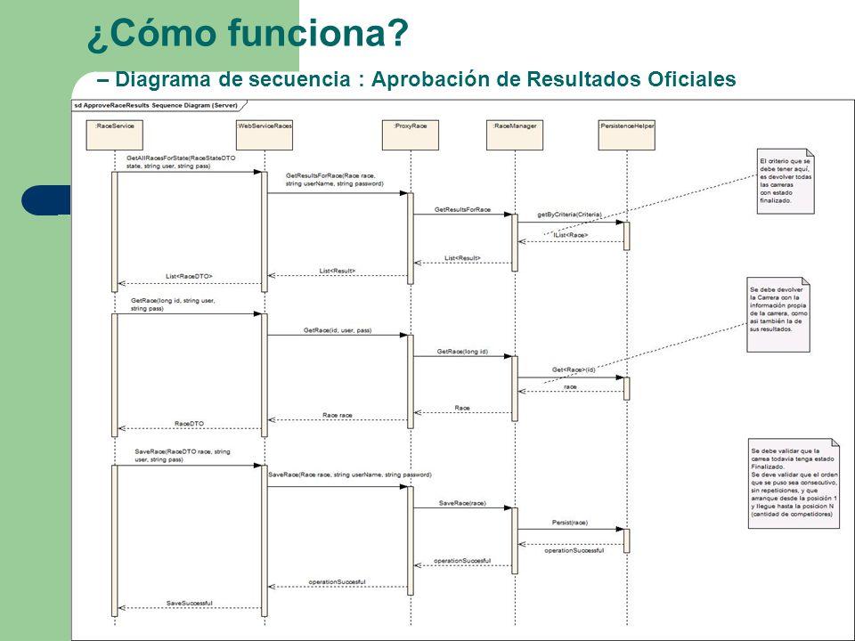 ¿Cómo funciona? – Diagrama de secuencia : Aprobación de Resultados Oficiales