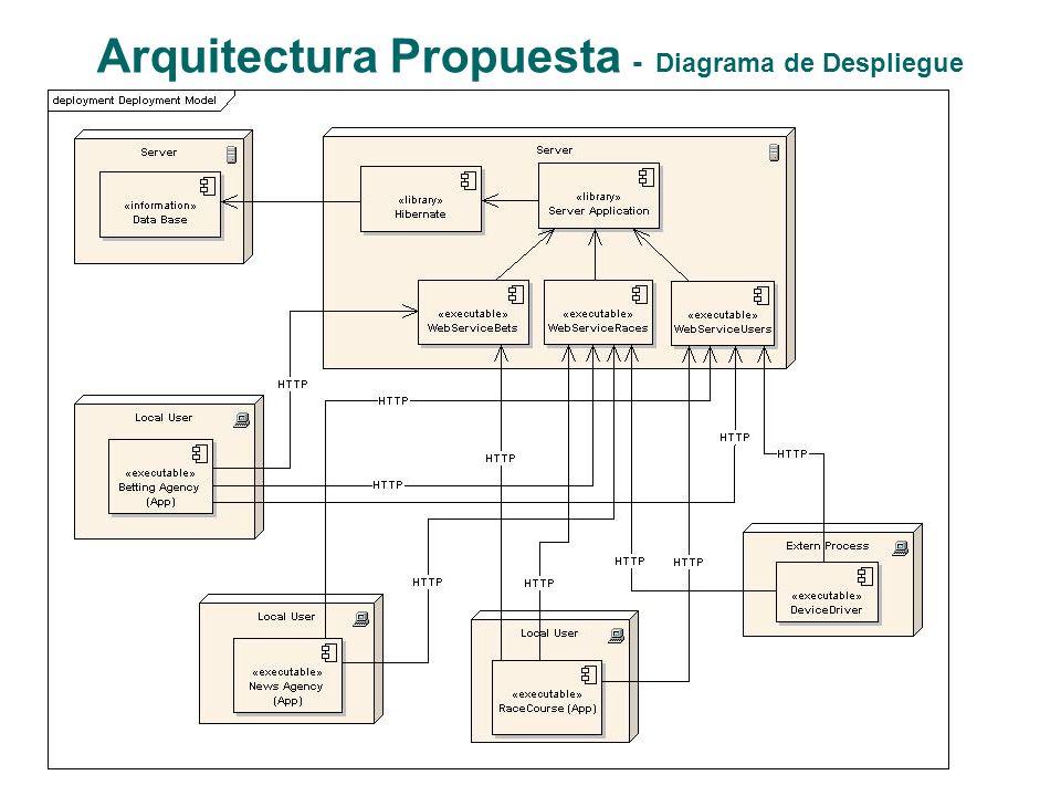 Arquitectura Propuesta - Diagrama de Despliegue