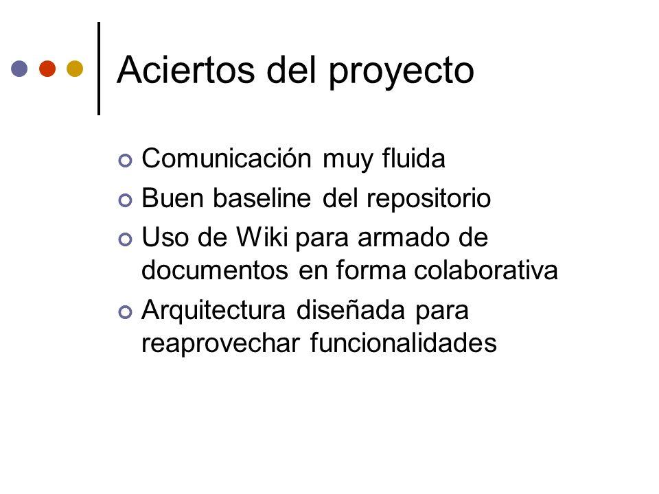 Aciertos del proyecto Comunicación muy fluida Buen baseline del repositorio Uso de Wiki para armado de documentos en forma colaborativa Arquitectura d