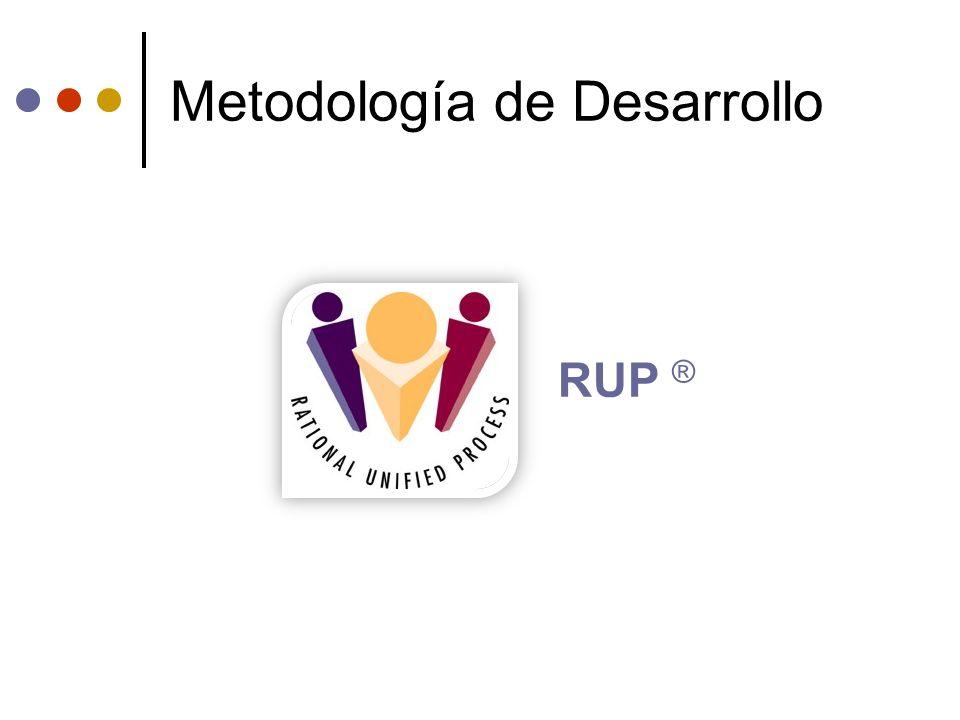 Documentación Técnica Generada Introducción a RUP Configuración del Entorno de Desarrollo Guía de Programación Hibernate JFreeChart JCalendar Milestones de Assembla