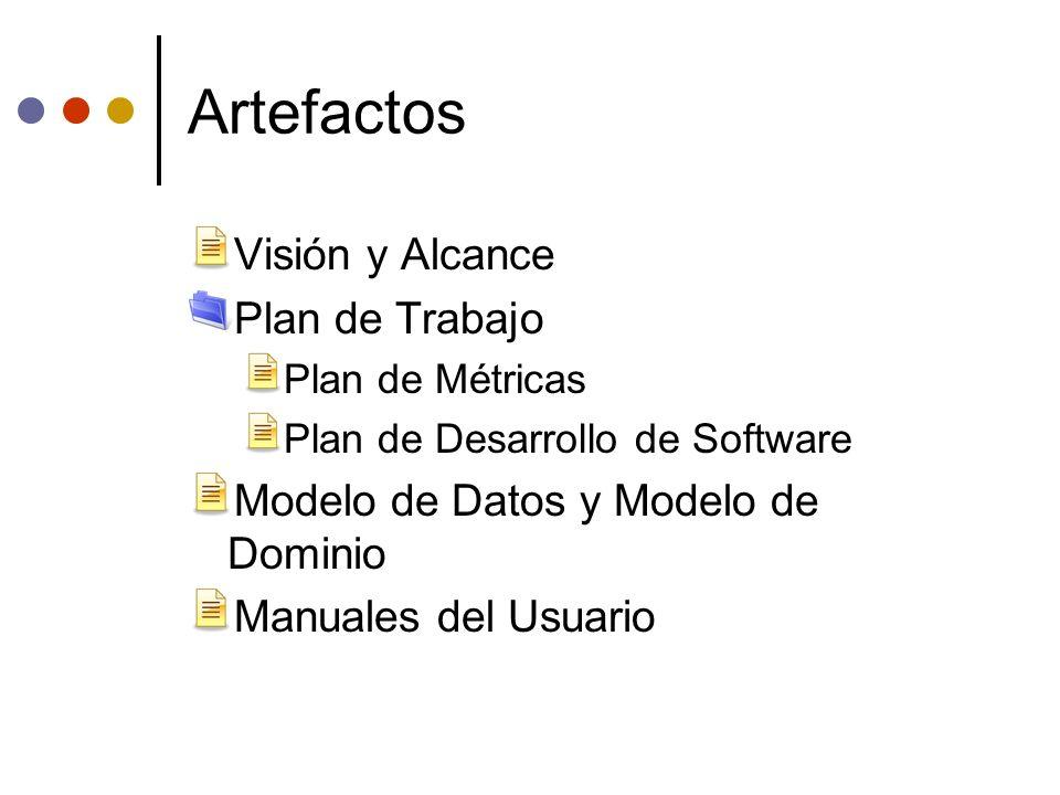 Artefactos Visión y Alcance Plan de Trabajo Plan de Métricas Plan de Desarrollo de Software Modelo de Datos y Modelo de Dominio Manuales del Usuario