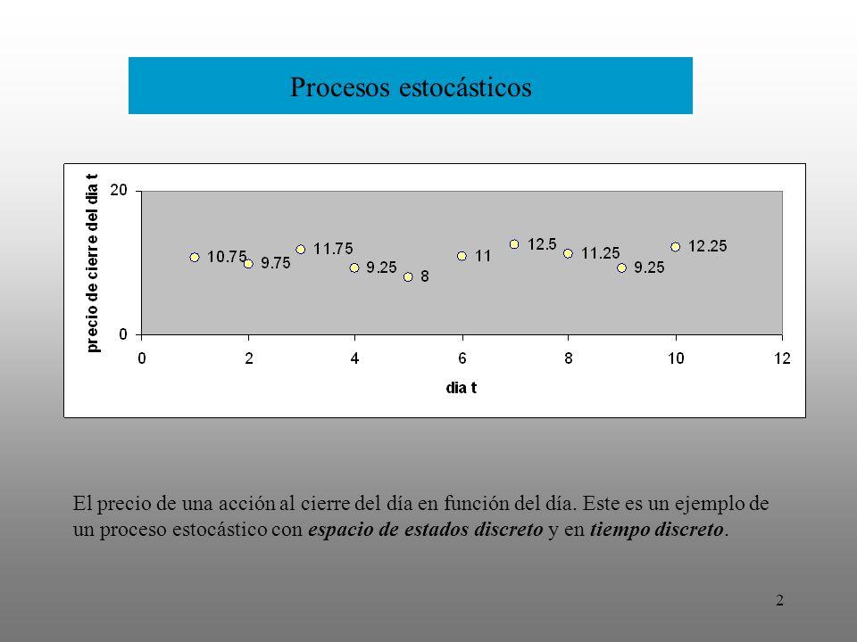 3 Procesos estocásticos El precio de una acción al instante t durante un día en función del instante t.