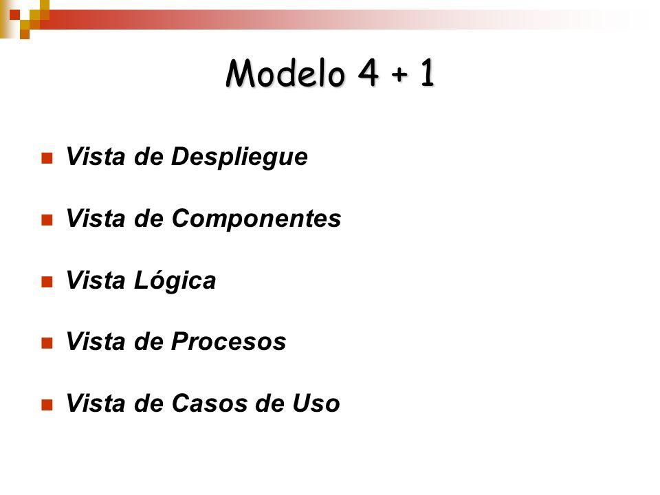 Modelo 4 + 1 Vista de Despliegue Vista de Componentes Vista Lógica Vista de Procesos Vista de Casos de Uso