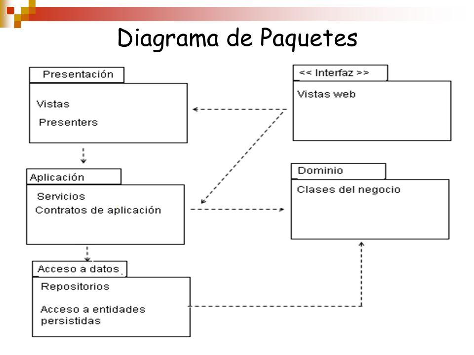 Diagrama de Paquetes