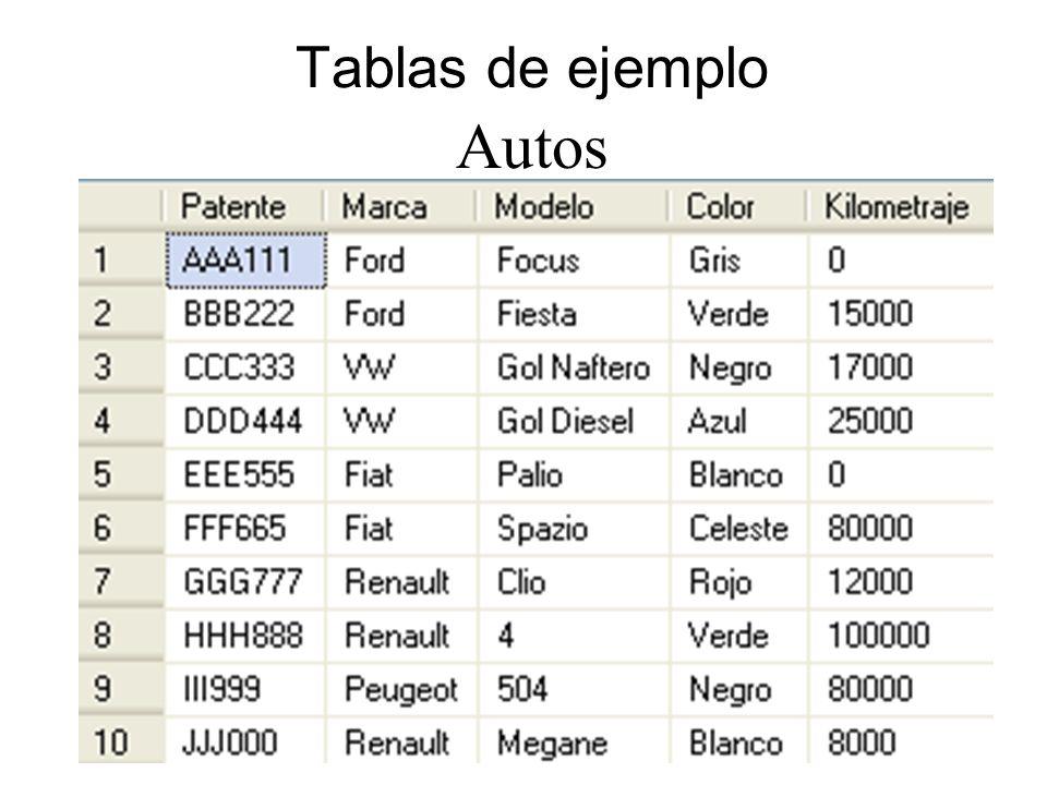 Ejemplo: SELECT * FROM autos RIGHT JOIN clientes ON autos.patente =clientes.patente Resultado: Muestra todos los clientes, incluso los que no tienen auto