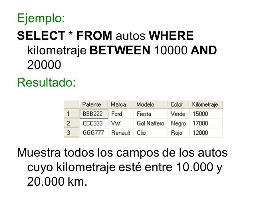Ejemplo: SELECT * FROM autos WHERE kilometraje BETWEEN 10000 AND 20000 Resultado: Muestra todos los campos de los autos cuyo kilometraje esté entre 10