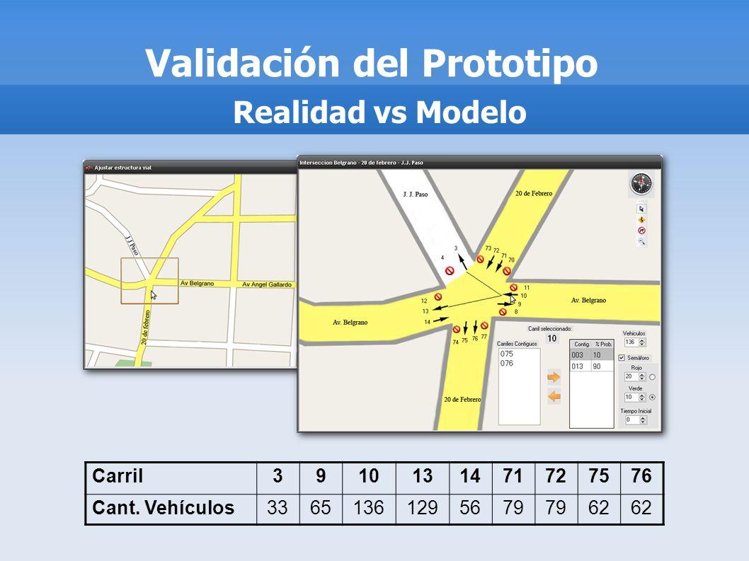 Validación del Prototipo Realidad vs Modelo Carril3910131471727576 Cant. Vehículos33651361295679 62