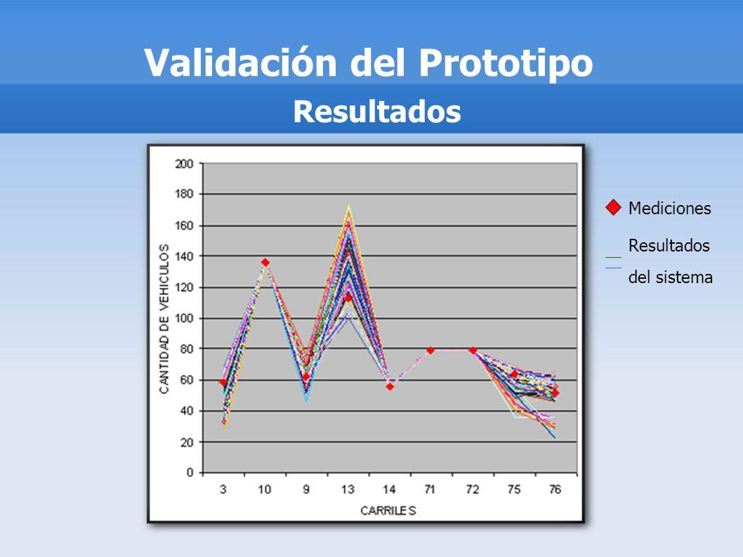 Validación del Prototipo Resultados Mediciones Resultados del sistema