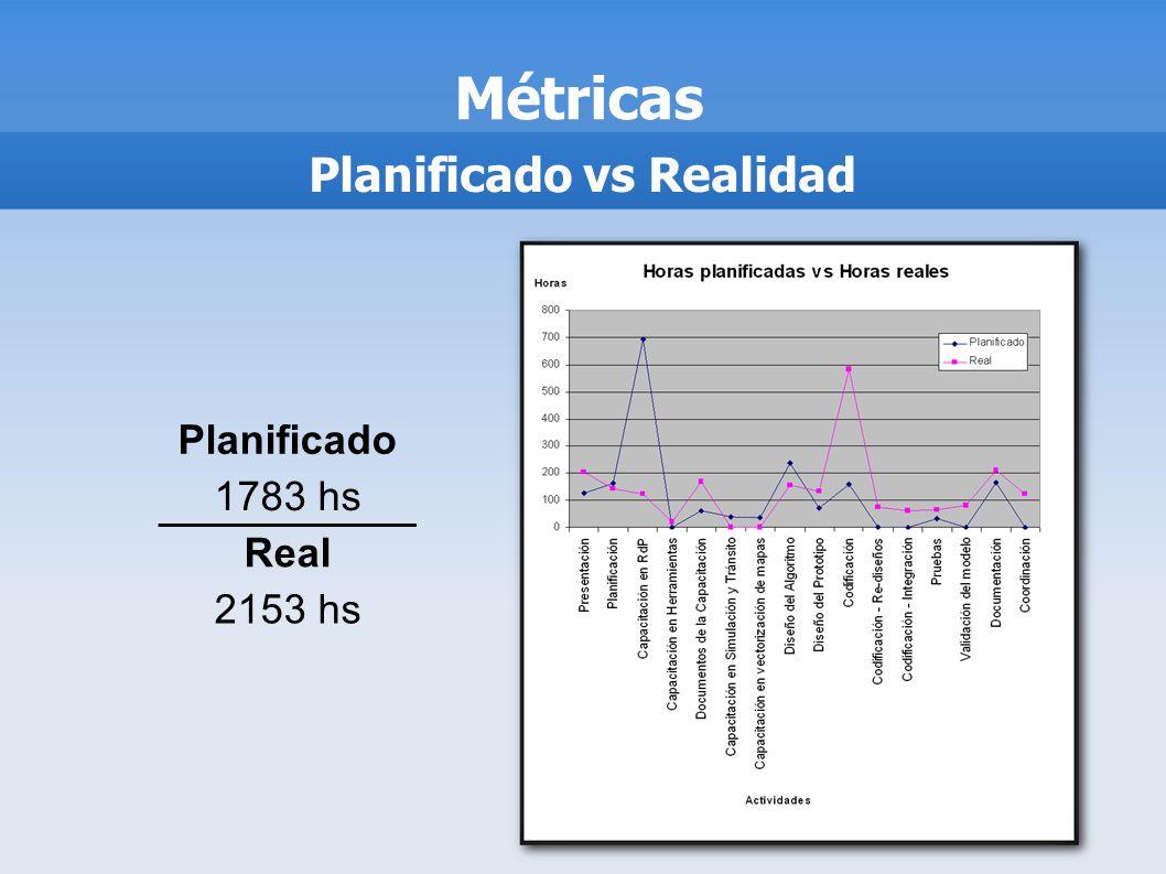Métricas Planificado vs Realidad Planificado 1783 hs Real 2153 hs