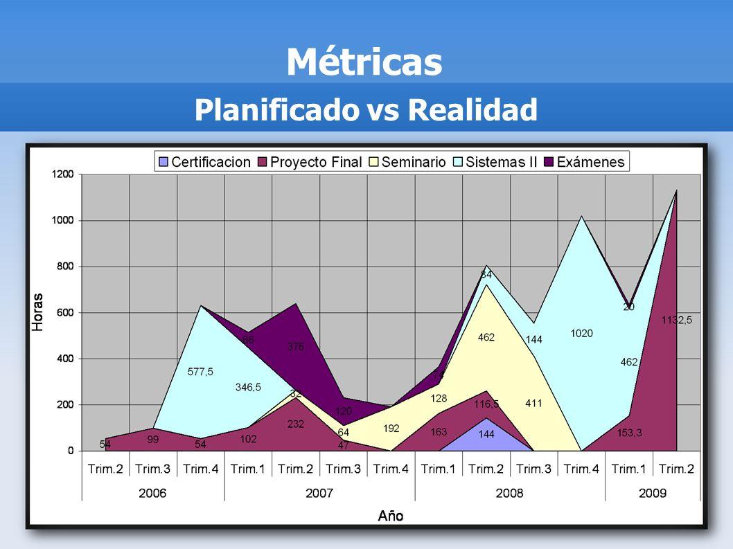 Métricas Planificado vs Realidad