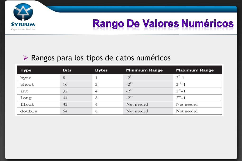 Rangos para los tipos de datos numéricos