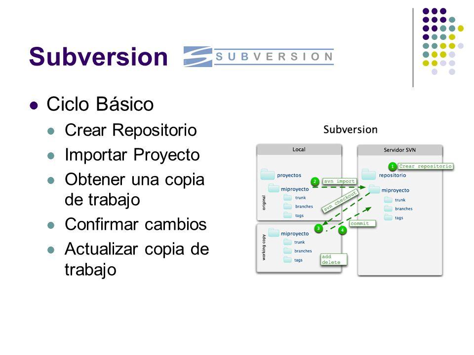 Subversion Ciclo Básico Crear Repositorio Importar Proyecto Obtener una copia de trabajo Confirmar cambios Actualizar copia de trabajo