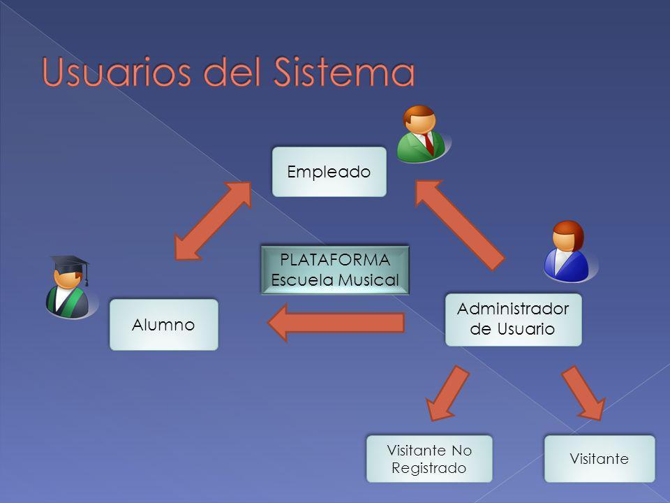 Administrador Usuario Visitante No Registrado Visitante Empleados (Docente, Secretaria, Encargado de Eventos y Director) Perfiles Cargo Permiso