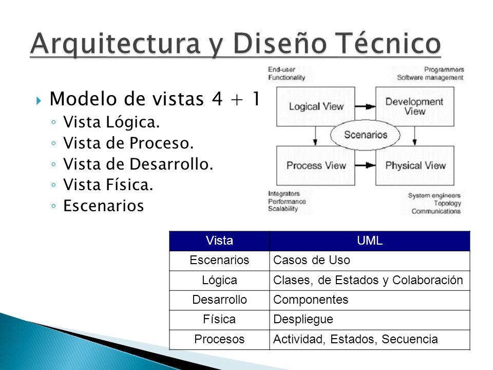Modelo de vistas 4 + 1 Vista Lógica. Vista de Proceso. Vista de Desarrollo. Vista Física. Escenarios VistaUML EscenariosCasos de Uso LógicaClases, de