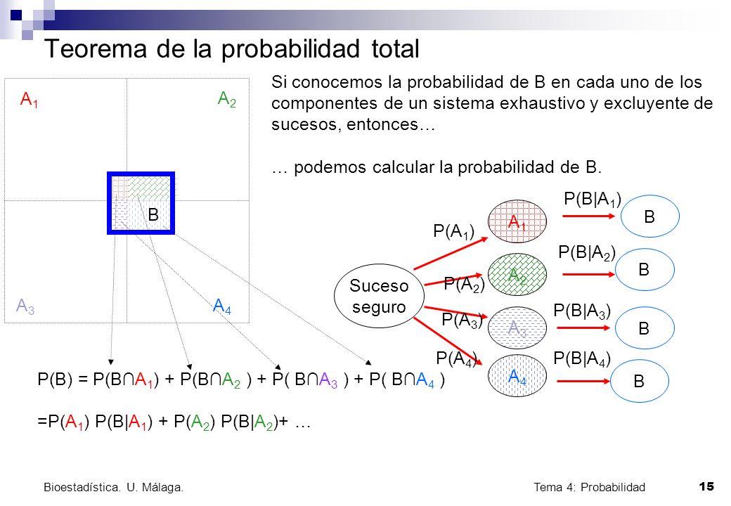 Tema 4: Probabilidad 15 Bioestadística. U. Málaga. Teorema de la probabilidad total A1A1 A2A2 A3A3 A4A4 B Si conocemos la probabilidad de B en cada un