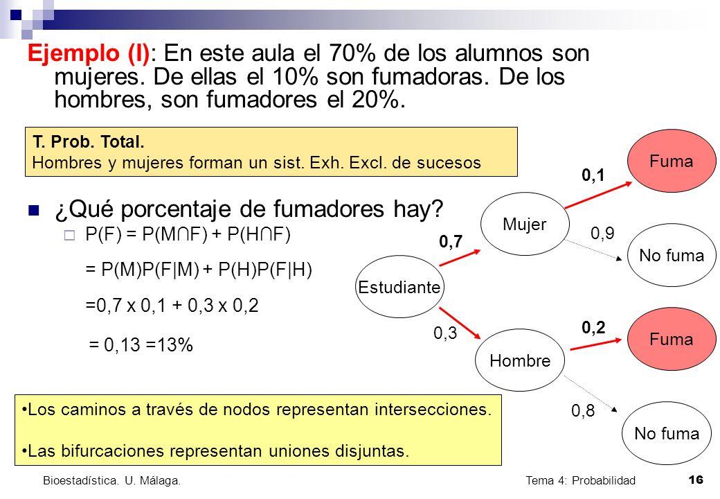 Tema 4: Probabilidad 16 Bioestadística. U. Málaga. Ejemplo (I): En este aula el 70% de los alumnos son mujeres. De ellas el 10% son fumadoras. De los
