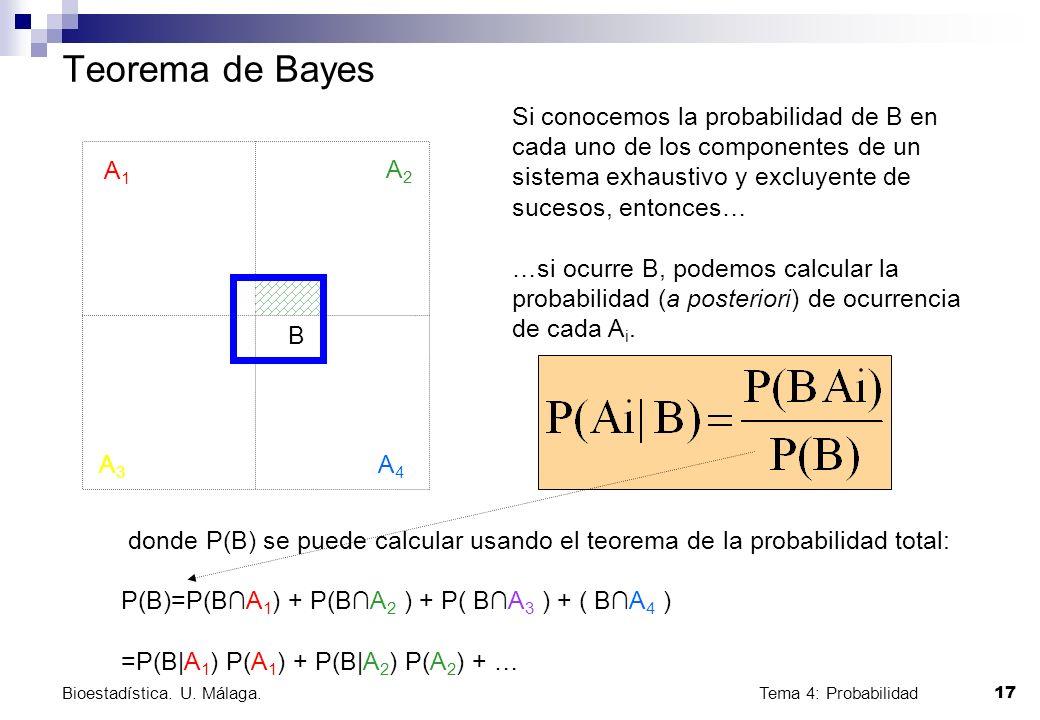 Tema 4: Probabilidad 17 Bioestadística. U. Málaga. Teorema de Bayes A1A1 A2A2 A3A3 A4A4 B Si conocemos la probabilidad de B en cada uno de los compone