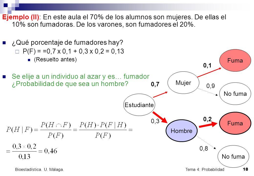Tema 4: Probabilidad 18 Bioestadística. U. Málaga. Ejemplo (II): En este aula el 70% de los alumnos son mujeres. De ellas el 10% son fumadoras. De los