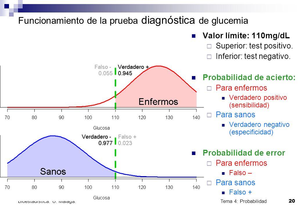 Tema 4: Probabilidad 20 Bioestadística. U. Málaga. Funcionamiento de la prueba diagnóstica de glucemia Valor límite: 110mg/dL Superior: test positivo.