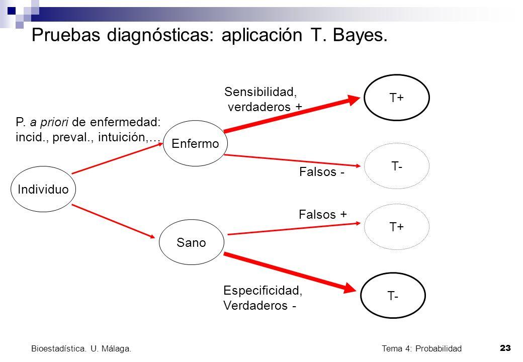Tema 4: Probabilidad 23 Bioestadística. U. Málaga. Pruebas diagnósticas: aplicación T. Bayes. Individuo Enfermo T- Sano T+ T- T+ P. a priori de enferm