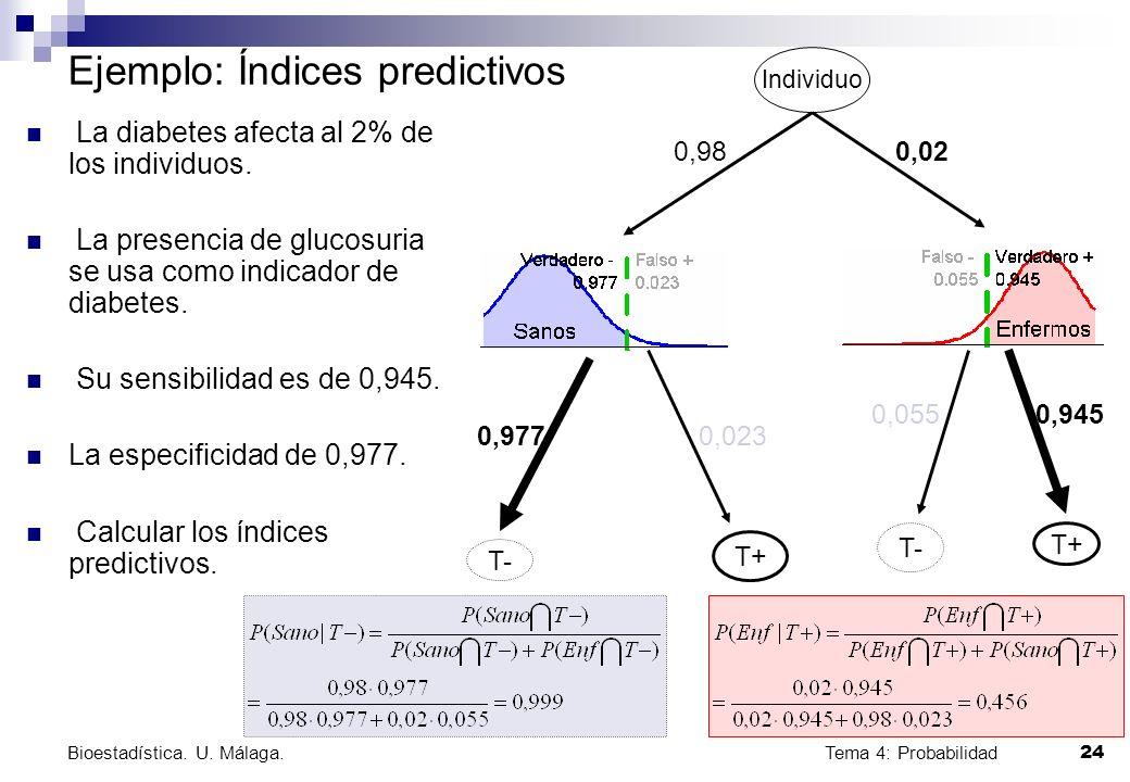 Tema 4: Probabilidad 24 Bioestadística. U. Málaga. Ejemplo: Índices predictivos La diabetes afecta al 2% de los individuos. La presencia de glucosuria