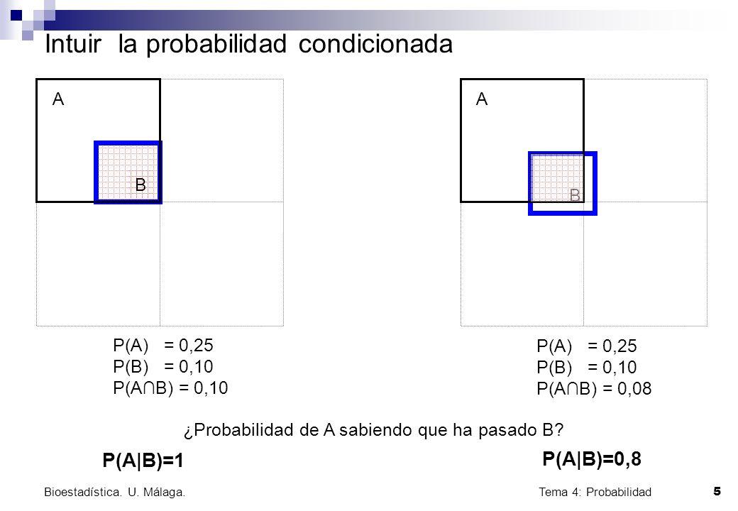 Tema 4: Probabilidad 5 Bioestadística. U. Málaga. Intuir la probabilidad condicionada B A P(A) = 0,25 P(B) = 0,10 P(AB) = 0,10 B A ¿Probabilidad de A