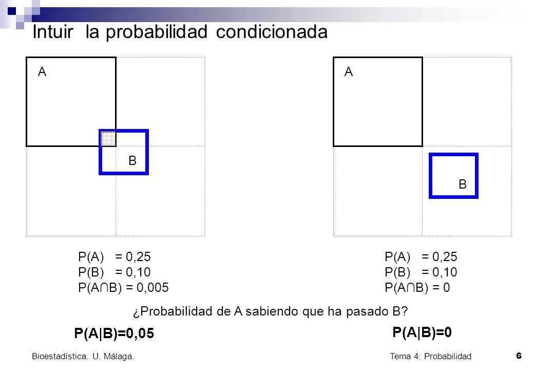 Tema 4: Probabilidad 6 Bioestadística. U. Málaga. Intuir la probabilidad condicionada A B A B ¿Probabilidad de A sabiendo que ha pasado B? P(A|B)=0,05