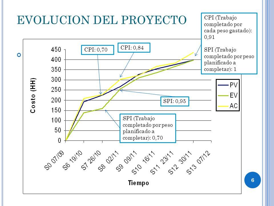EVOLUCION DEL PROYECTO EV CPI (Trabajo completado por cada peso gastado): 0,91 SPI (Trabajo completado por peso planificado a completar): 1 CPI: 0,70