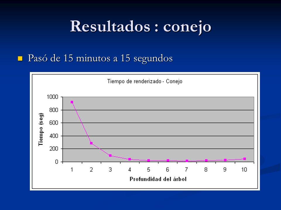 Resultados : conejo Pasó de 15 minutos a 15 segundos Pasó de 15 minutos a 15 segundos