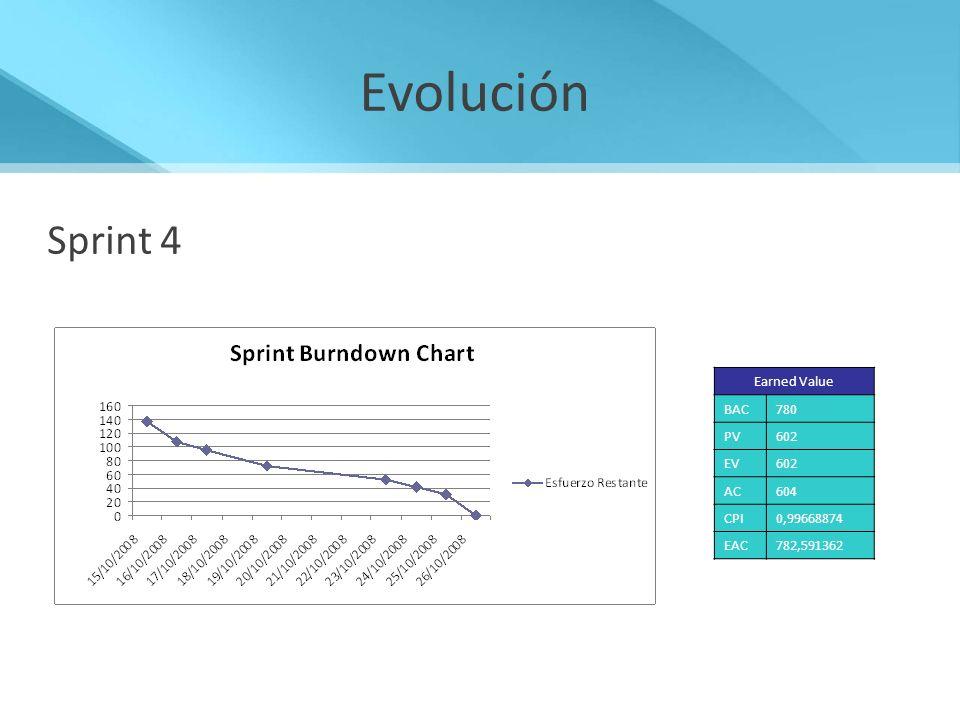 Evolución Sprint 4 Earned Value BAC780 PV602 EV602 AC604 CPI0,99668874 EAC782,591362