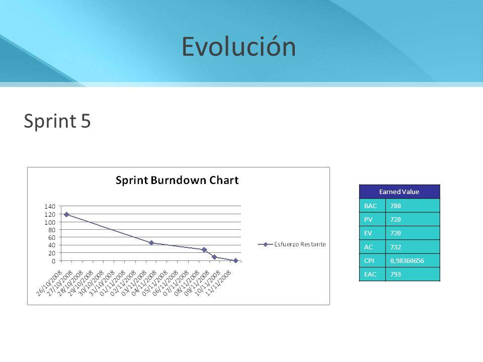 Evolución Sprint 5 Earned Value BAC780 PV720 EV720 AC732 CPI0,98360656 EAC793