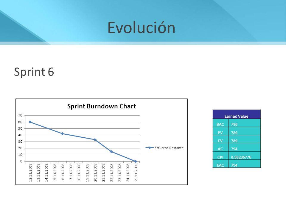 Evolución Sprint 6 Earned Value BAC 780 PV 780 EV 780 AC 794 CPI 0,98236776 EAC 794