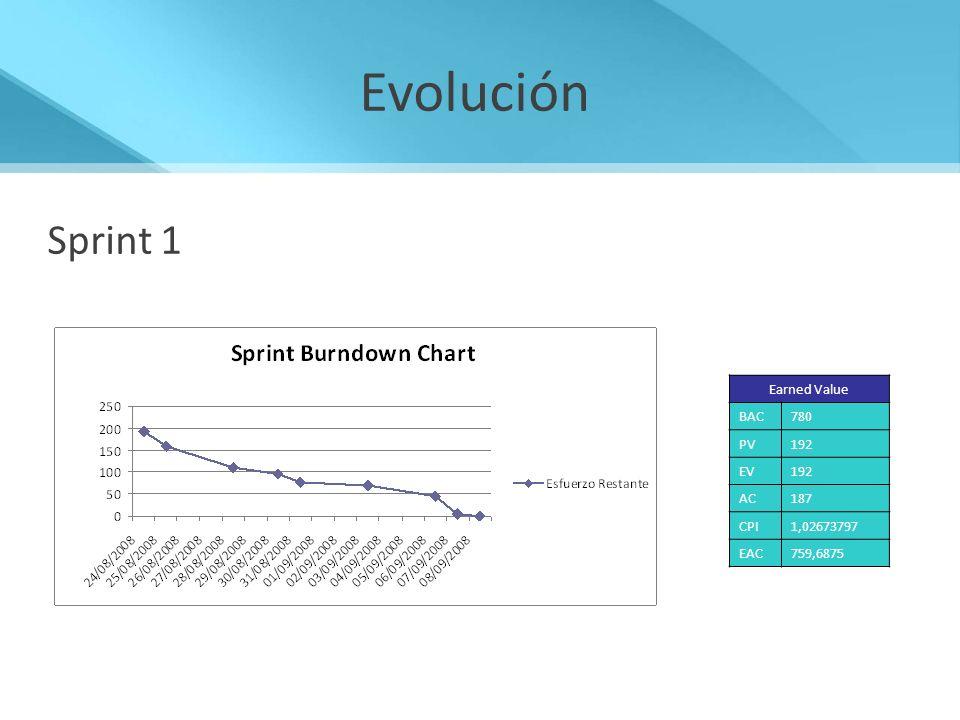 Evolución Sprint 1 Earned Value BAC780 PV192 EV192 AC187 CPI1,02673797 EAC759,6875
