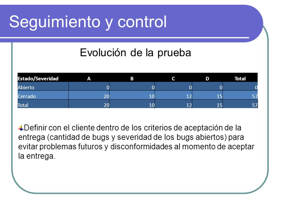 Seguimiento y control Estado/SeveridadABCDTotal Abierto00000 Cerrado2010121557 Total2010121557 Evolución de la prueba Definir con el cliente dentro de