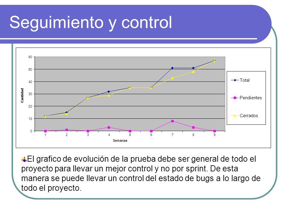 Seguimiento y control El grafico de evolución de la prueba debe ser general de todo el proyecto para llevar un mejor control y no por sprint. De esta